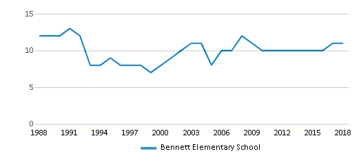 This chart display the total teachers of Bennett Elementary School by year, with the latest 2017-18 school year data.