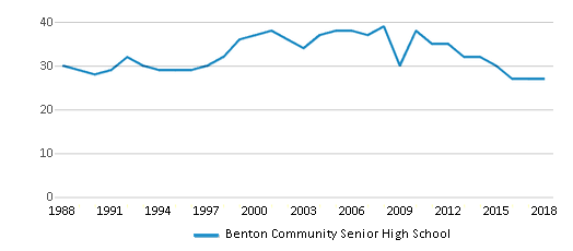 This chart display the total teachers of Benton Community Senior High School by year, with the latest 2017-18 school year data.