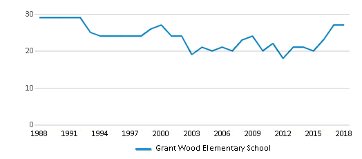 This chart display the total teachers of Grant Wood Elementary School by year, with the latest 2017-18 school year data.