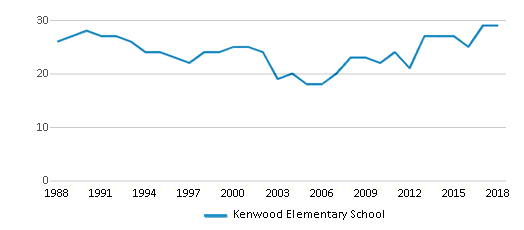 This chart display the total teachers of Kenwood Elementary School by year, with the latest 2017-18 school year data.