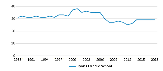 This chart display the total teachers of Lyons Middle School by year, with the latest 2017-18 school year data.