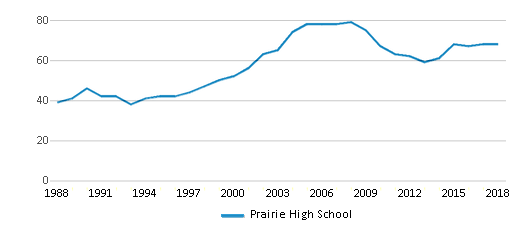 This chart display the total teachers of Prairie High School by year, with the latest 2017-18 school year data.