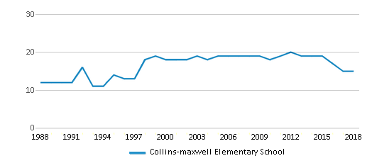 This chart display the total teachers of Collins-maxwell Elementary School by year, with the latest 2017-18 school year data.