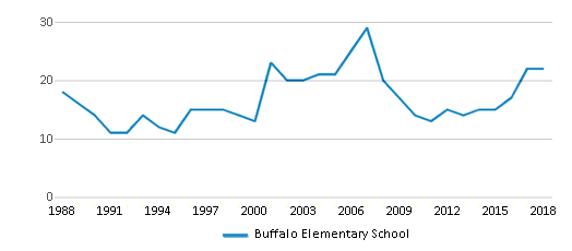 This chart display the total teachers of Buffalo Elementary School by year, with the latest 2017-18 school year data.