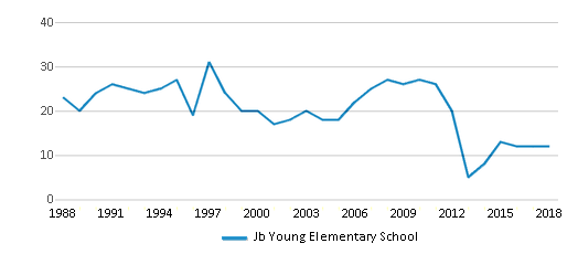This chart display the total teachers of Jb Young Elementary School by year, with the latest 2017-18 school year data.