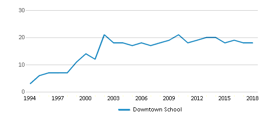 This chart display the total teachers of Downtown School by year, with the latest 2017-18 school year data.
