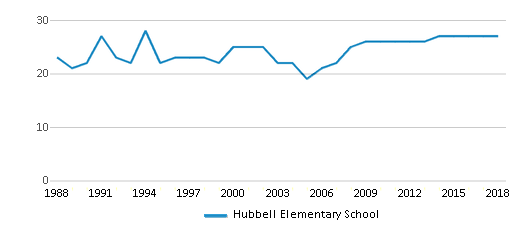 This chart display the total teachers of Hubbell Elementary School by year, with the latest 2017-18 school year data.