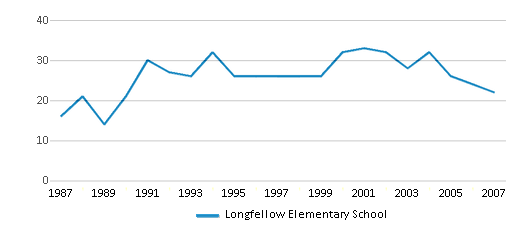 This chart display the total teachers of Longfellow Elementary School by year, with the latest 2006-07 school year data.