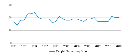 This chart display the total teachers of Wright Elementary School by year, with the latest 2017-18 school year data.
