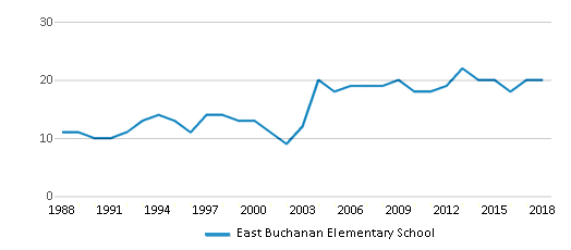 This chart display the total teachers of East Buchanan Elementary School by year, with the latest 2017-18 school year data.