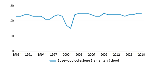 This chart display the total teachers of Edgewood-colesburg Elementary School by year, with the latest 2017-18 school year data.