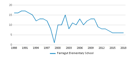 This chart display the total teachers of Farragut Elementary School by year, with the latest 2017-18 school year data.