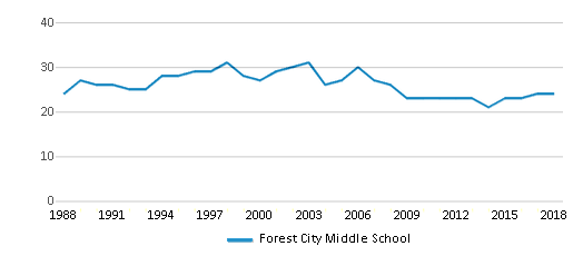 This chart display the total teachers of Forest City Middle School by year, with the latest 2017-18 school year data.