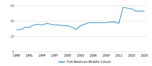 This chart display the total teachers of Fort Madison Middle School by year, with the latest 2017-18 school year data.