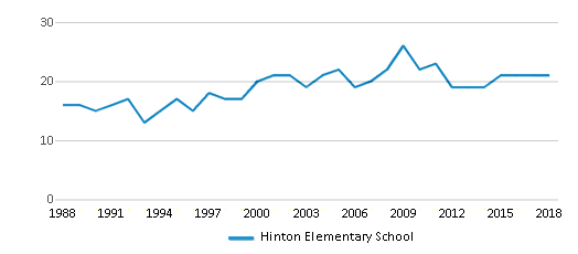 This chart display the total teachers of Hinton Elementary School by year, with the latest 2017-18 school year data.