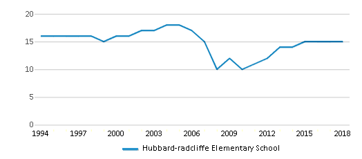 This chart display the total teachers of Hubbard-radcliffe Elementary School by year, with the latest 2017-18 school year data.