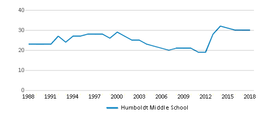 This chart display the total teachers of Humboldt Middle School by year, with the latest 2017-18 school year data.