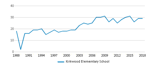 This chart display the total teachers of Kirkwood Elementary School by year, with the latest 2017-18 school year data.
