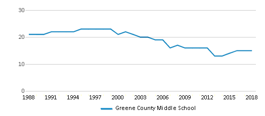This chart display the total teachers of Greene County Middle School by year, with the latest 2017-18 school year data.