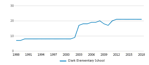 This chart display the total teachers of Clark Elementary School by year, with the latest 2017-18 school year data.
