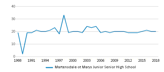 This chart display the total teachers of Martensdale-st Marys Junior Senior High School by year, with the latest 2017-18 school year data.