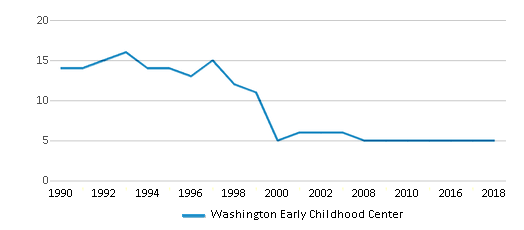 This chart display the total teachers of Washington Early Childhood Center by year, with the latest 2017-18 school year data.
