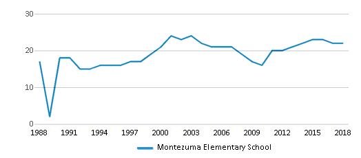 This chart display the total teachers of Montezuma Elementary School by year, with the latest 2017-18 school year data.