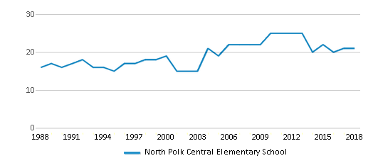 This chart display the total teachers of North Polk Central Elementary School by year, with the latest 2017-18 school year data.