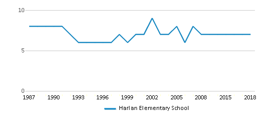 This chart display the total teachers of Harlan Elementary School by year, with the latest 2017-18 school year data.