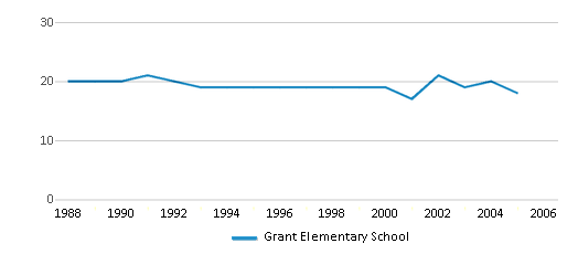 This chart display the total teachers of Grant Elementary School by year, with the latest 2004-05 school year data.