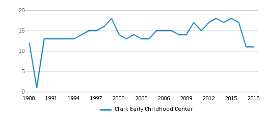 This chart display the total teachers of Clark Early Childhood Center by year, with the latest 2017-18 school year data.