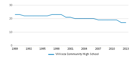 This chart display the total teachers of Villisca Community High School by year, with the latest 2012-13 school year data.