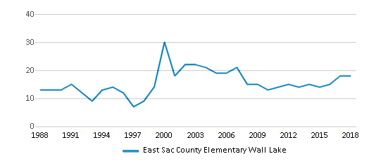 This chart display the total teachers of East Sac County Elementary Wall Lake by year, with the latest 2017-18 school year data.