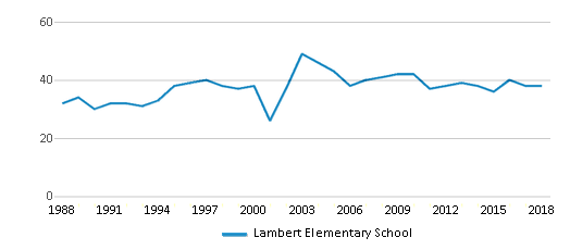This chart display the total teachers of Lambert Elementary School by year, with the latest 2017-18 school year data.