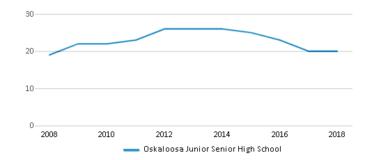 This chart display the total teachers of Oskaloosa Junior Senior High School by year, with the latest 2017-18 school year data.