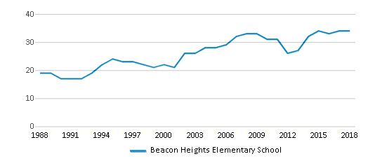This chart display the total teachers of Beacon Heights Elementary School by year, with the latest 2017-18 school year data.