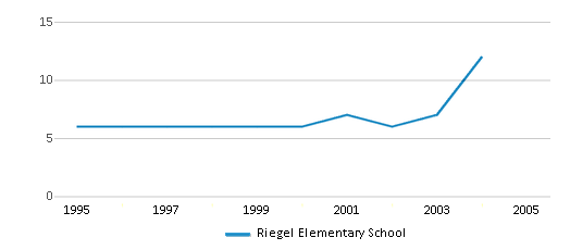 This chart display the total teachers of Riegel Elementary School by year, with the latest 2003-04 school year data.