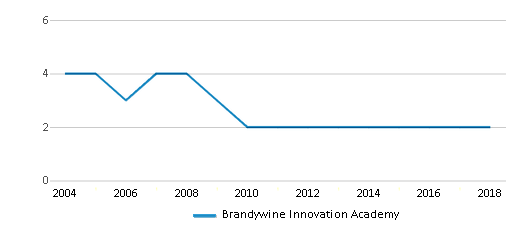 This chart display the total teachers of Brandywine Innovation Academy by year, with the latest 2017-18 school year data.