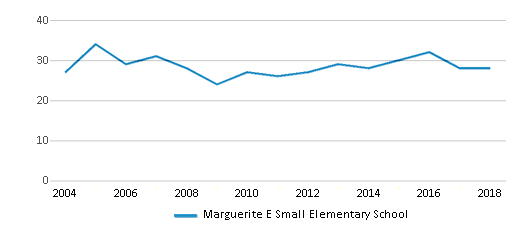 This chart display the total teachers of Marguerite E Small Elementary School by year, with the latest 2017-18 school year data.