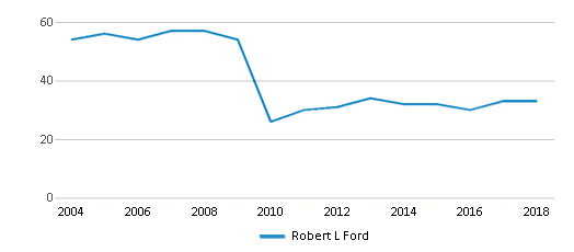 This chart display the total teachers of Robert L Ford by year, with the latest 2017-18 school year data.