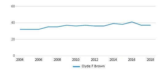This chart display the total teachers of Clyde F Brown by year, with the latest 2017-18 school year data.