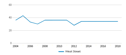 This chart display the total teachers of West Street by year, with the latest 2017-18 school year data.