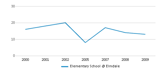 This chart display the total teachers of Elementary School @ Elmdale by year, with the latest 2008-09 school year data.