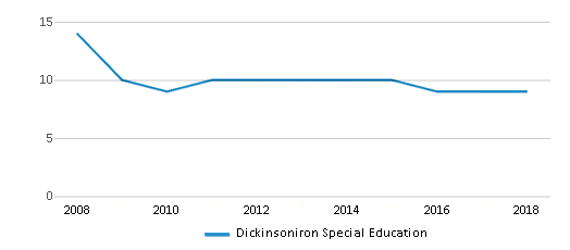 This chart display the total teachers of Dickinsoniron Special Education by year, with the latest 2017-18 school year data.