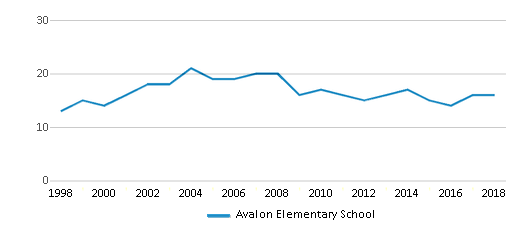 This chart display the total teachers of Avalon Elementary School by year, with the latest 2017-18 school year data.