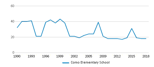 This chart display the total teachers of Como Elementary School by year, with the latest 2017-18 school year data.