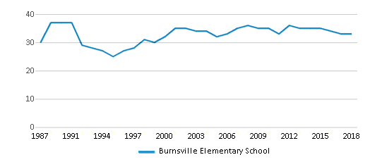 This chart display the total teachers of Burnsville Elementary School by year, with the latest 2017-18 school year data.