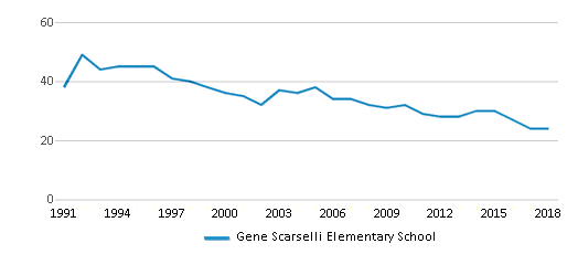 This chart display the total teachers of Gene Scarselli Elementary School by year, with the latest 2017-18 school year data.