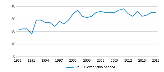 This chart display the total teachers of Paul Elementary School by year, with the latest 2017-18 school year data.