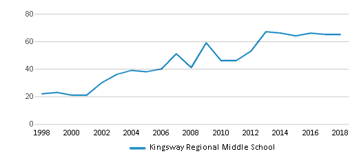This chart display the total teachers of Kingsway Regional Middle School by year, with the latest 2017-18 school year data.
